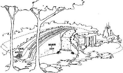 Cross Section of an Earth-Sheltered home using PAHS